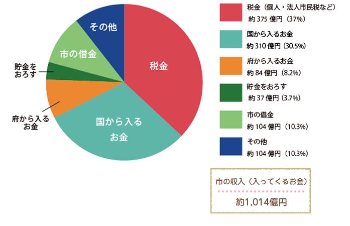 平成28年度 収入(八尾市に1年間で入ってくるお金の内訳)