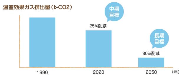 Co2排出量グラフ