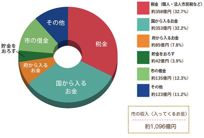 令和3年度 収入(八尾市に1年間で入ってくるお金の内訳)